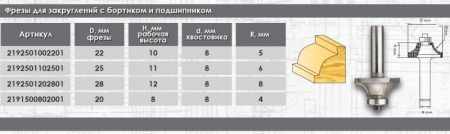 Фреза для закругления бортиков с подшипником ИНТЕРСКОЛ 2192502004201 - Фото 2